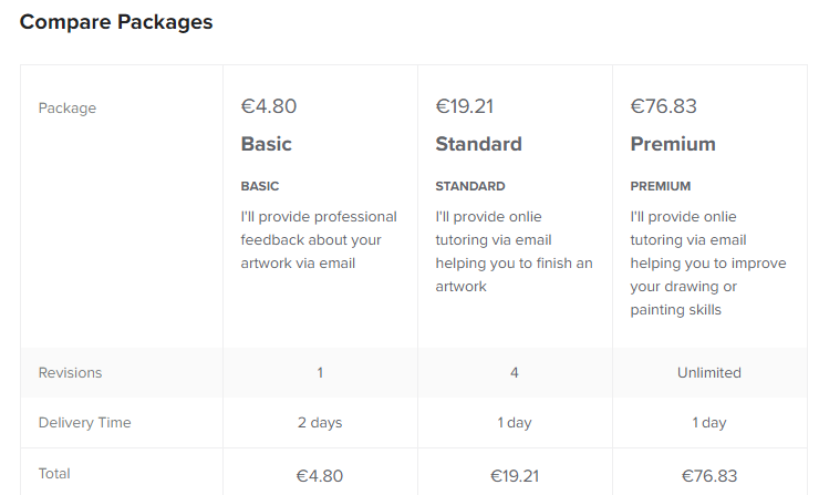 Sample costs from Fiverr